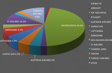 Chisinau International Airport Statistics for 2011